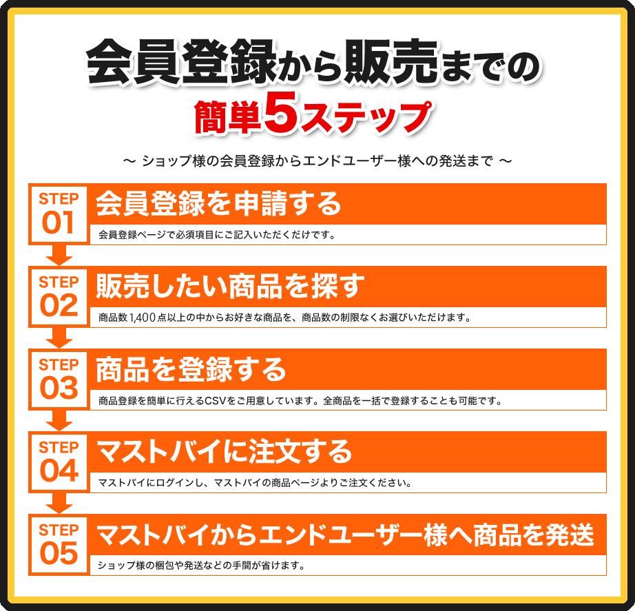 会員登録から販売までの簡単5ステップ